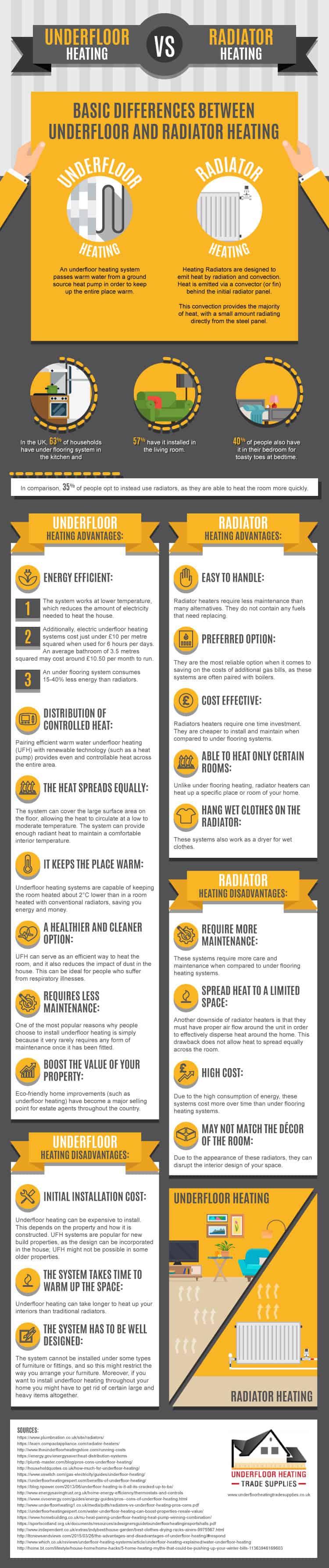 Underfloor Heating OR Radiators