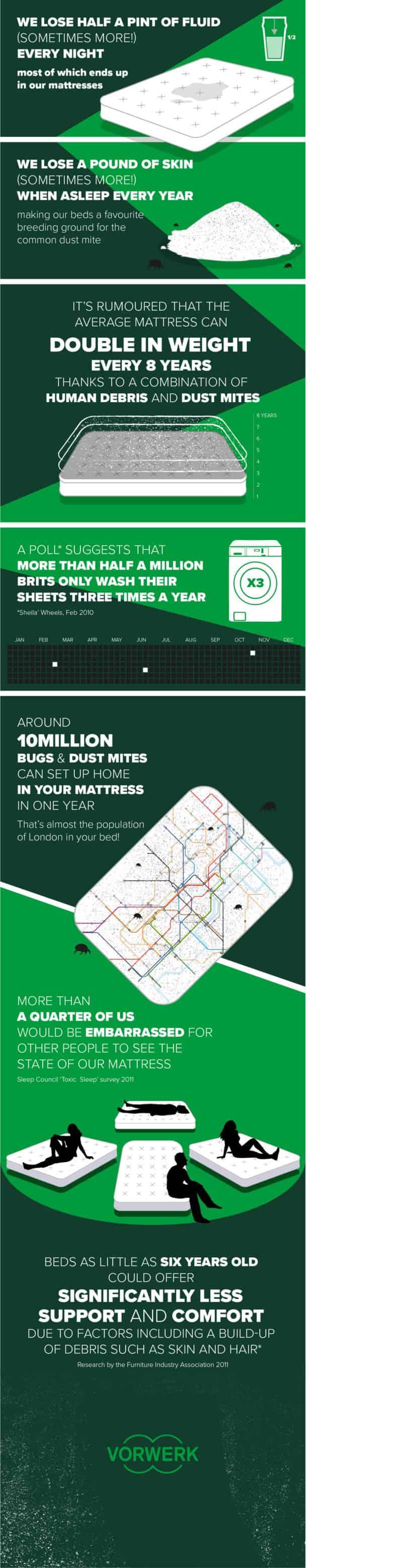Mattress facts